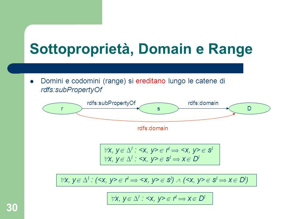 Sottoproprietà, Domain e Range