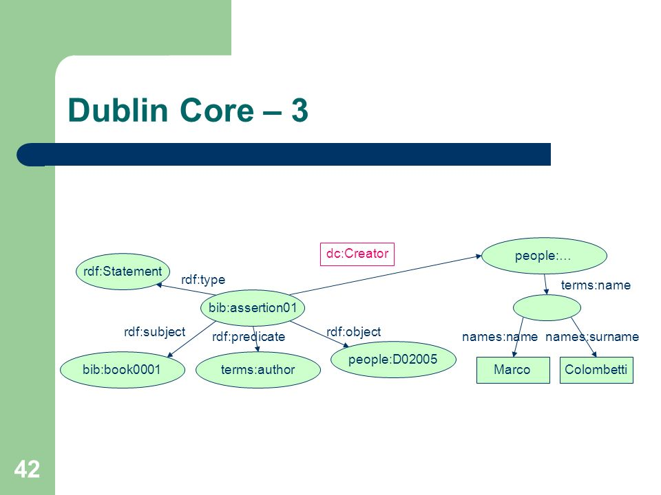 Dublin Core – 3 people:… dc:Creator rdf:Statement rdf:type terms:name