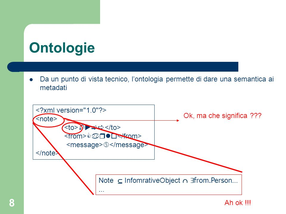 Ontologie Da un punto di vista tecnico, l'ontologia permette di dare una semantica ai metadati. < xml version= 1.0 >