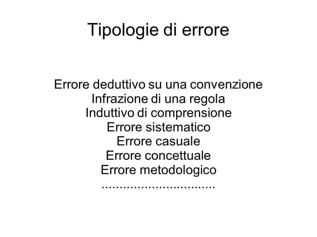 Tipologie di errore Errore deduttivo su una convenzione