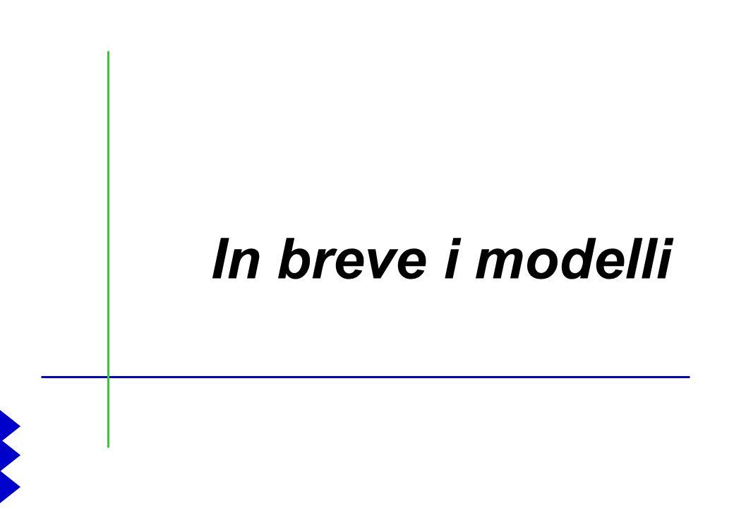 In breve i modelli