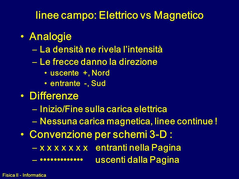 linee campo: Elettrico vs Magnetico