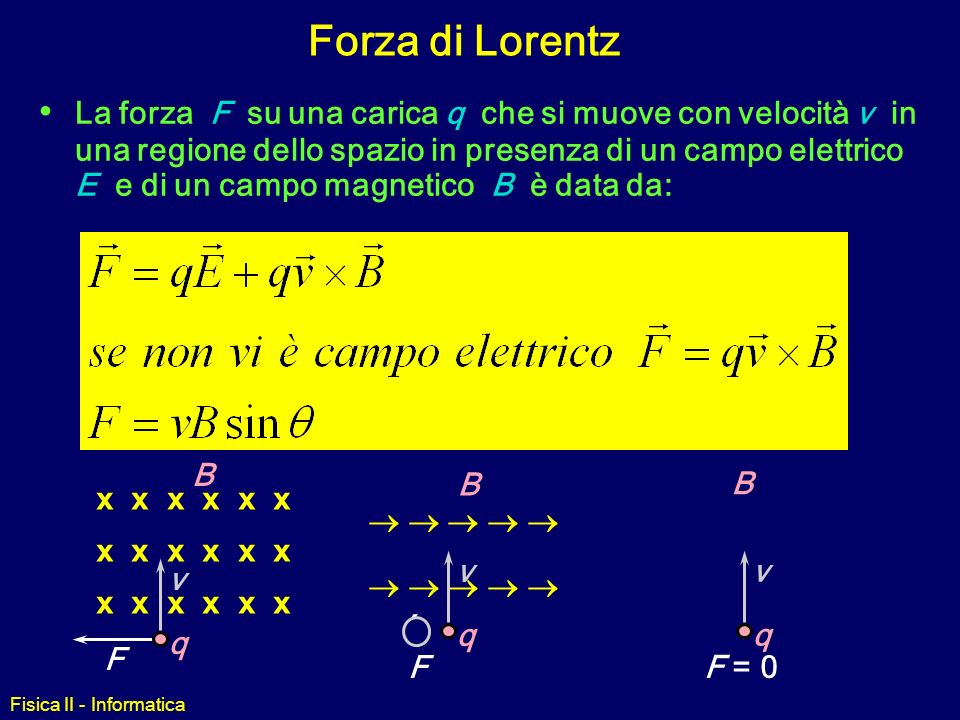 Forza di Lorentz