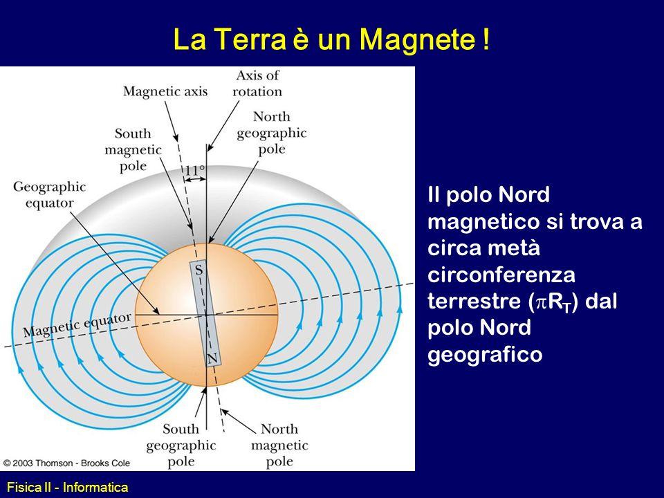 La Terra è un Magnete !Il polo Nord magnetico si trova a circa metà circonferenza terrestre (pRT) dal polo Nord geografico.