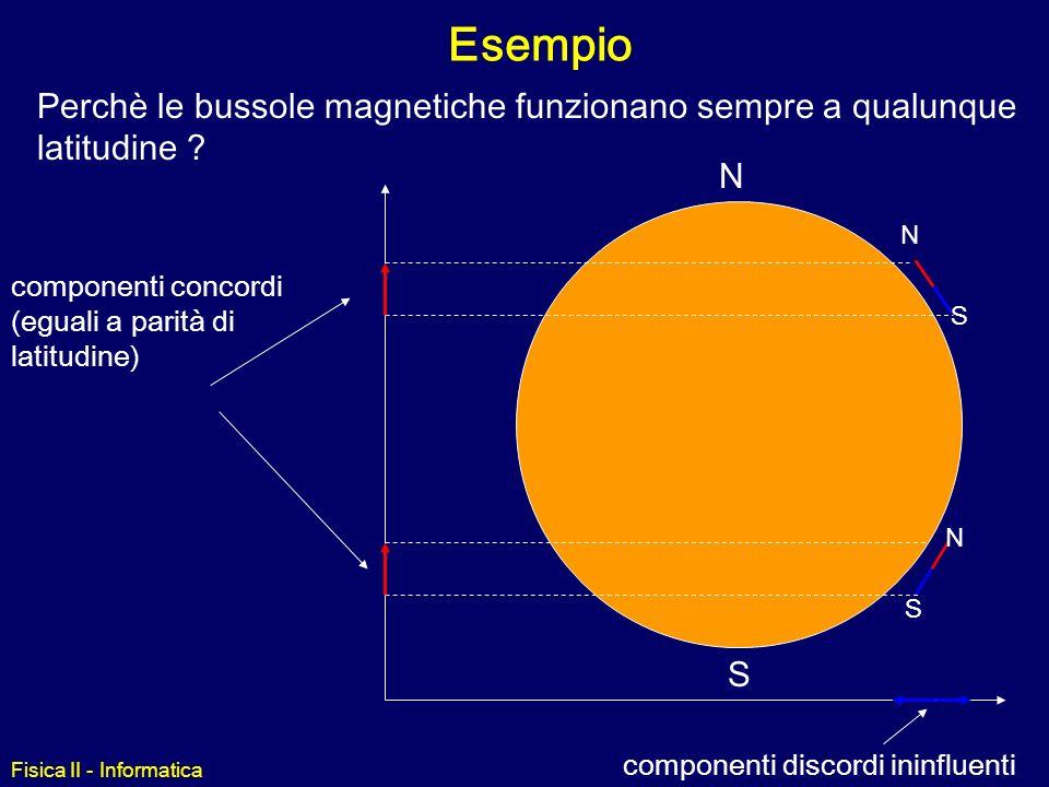 Esempio Perchè le bussole magnetiche funzionano sempre a qualunque latitudine N. S. componenti concordi (eguali a parità di latitudine)