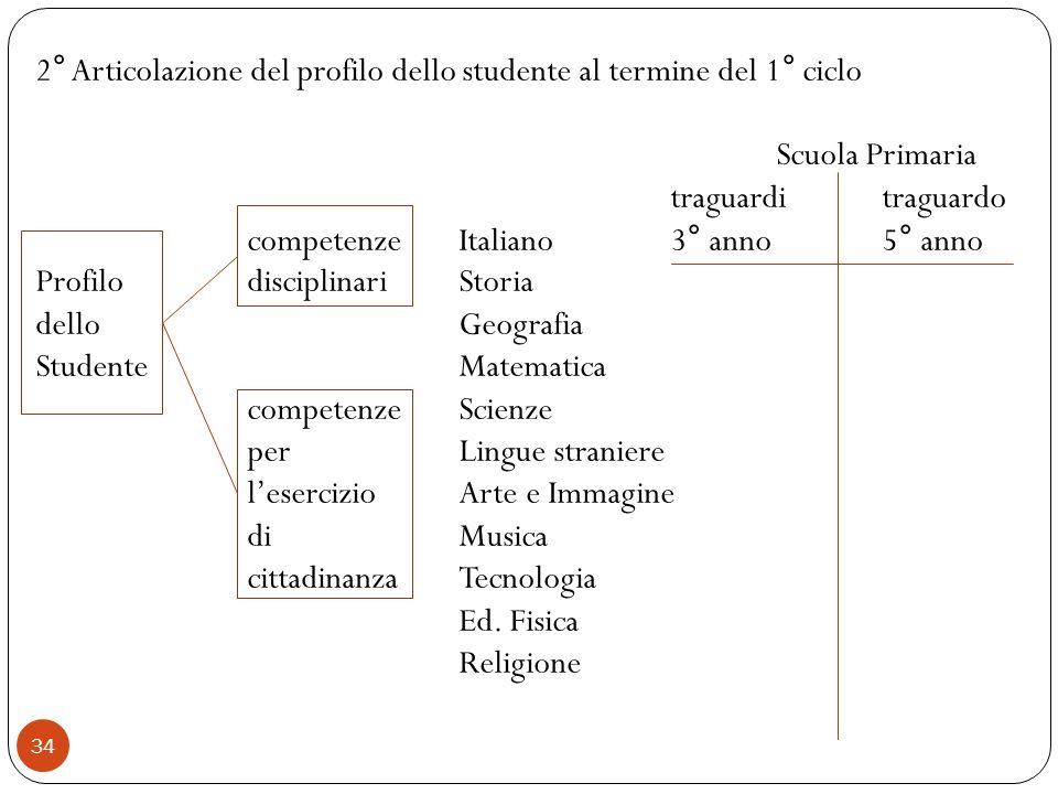 2° Articolazione del profilo dello studente al termine del 1° ciclo