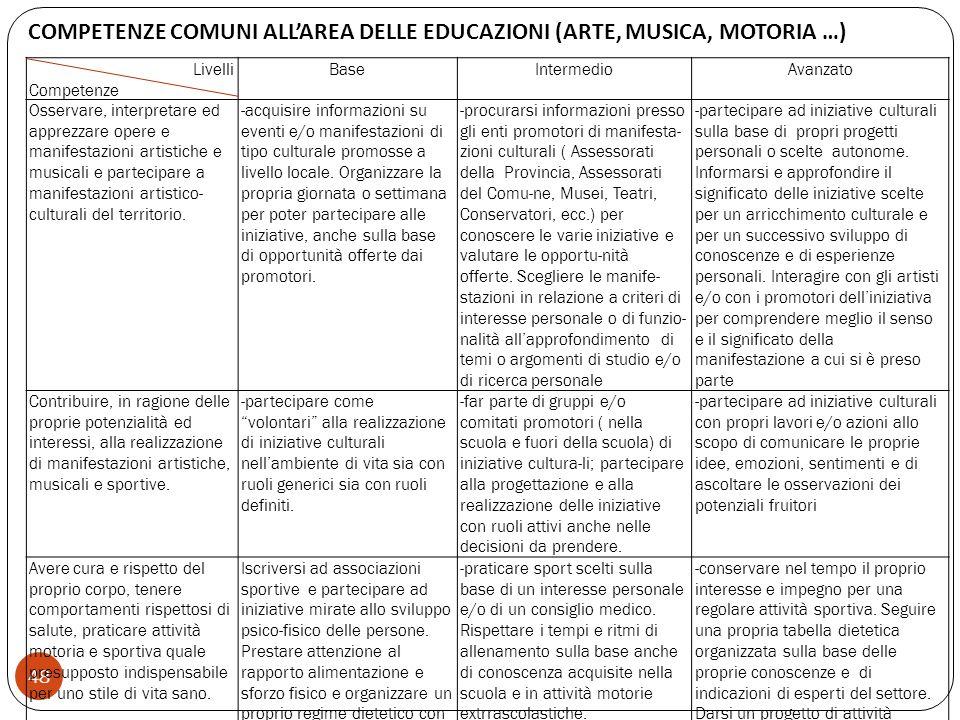 COMPETENZE COMUNI ALL'AREA DELLE EDUCAZIONI (ARTE, MUSICA, MOTORIA …)