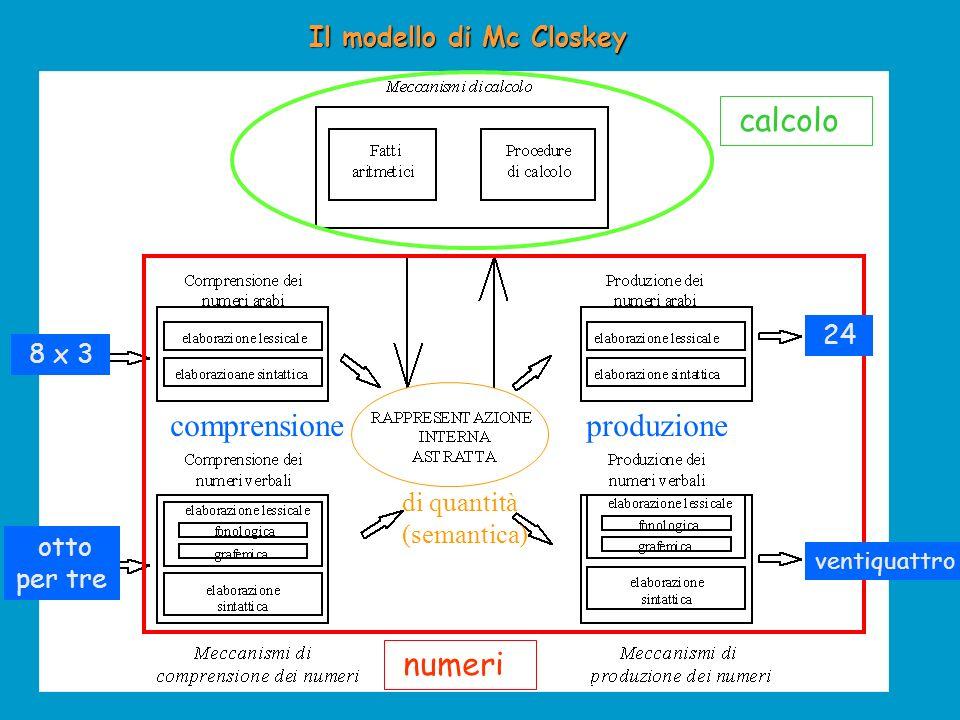 Il modello di Mc Closkey