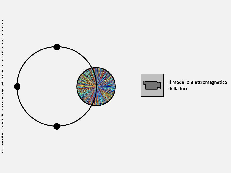Il modello elettromagnetico della luce