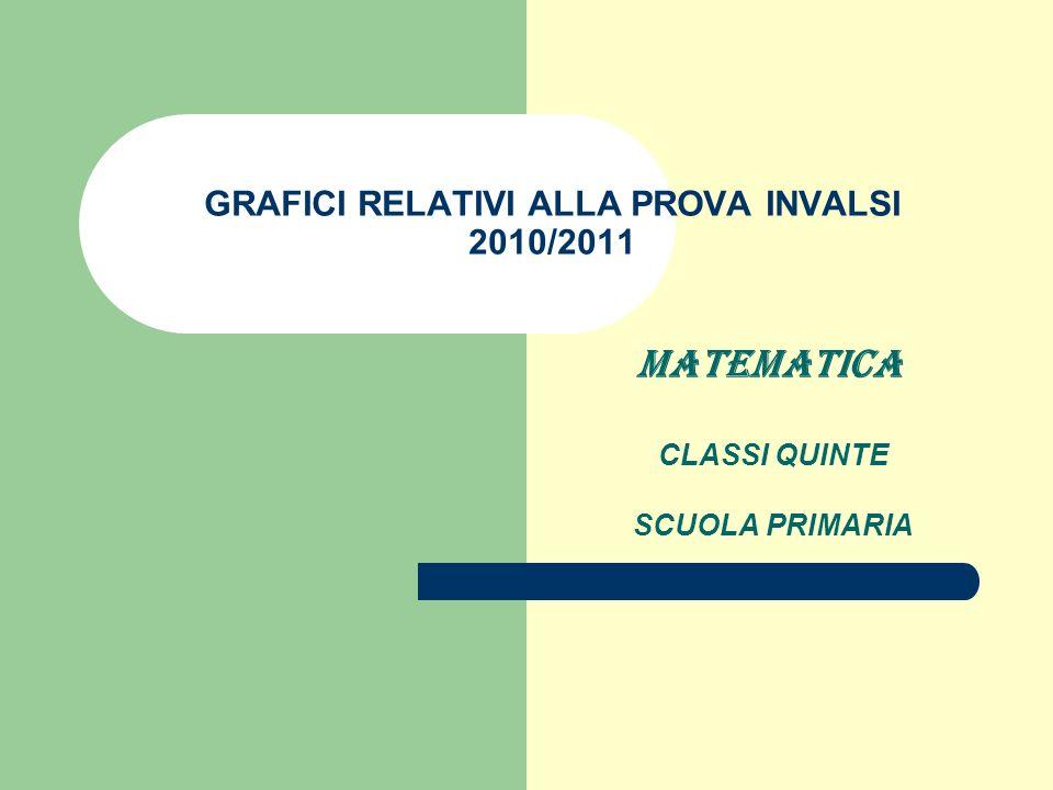 GRAFICI RELATIVI ALLA PROVA INVALSI 2010/2011