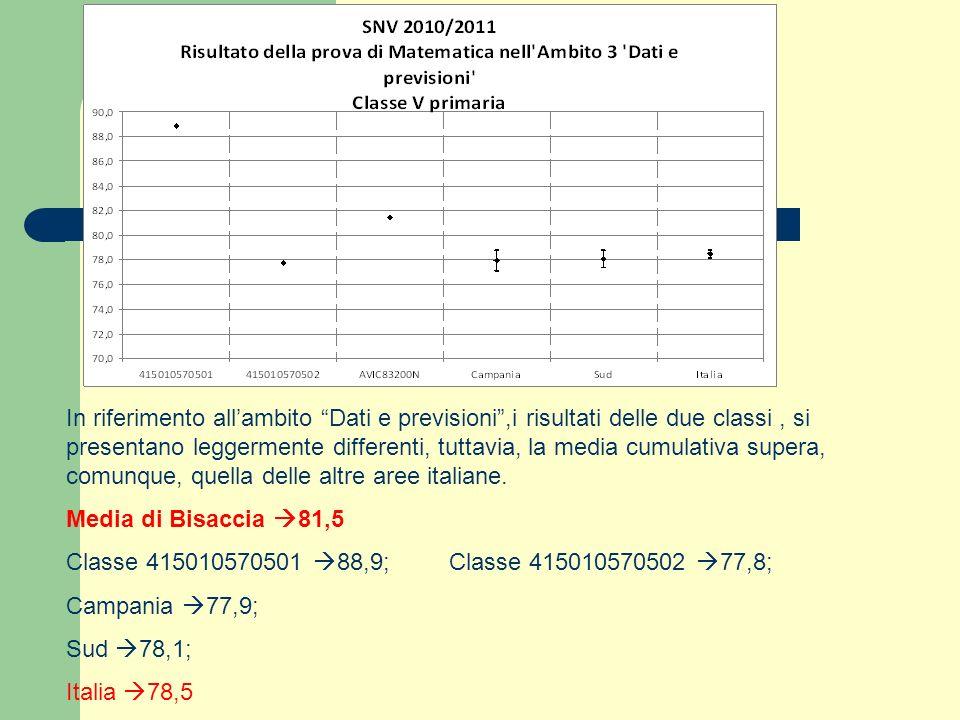 In riferimento all'ambito Dati e previsioni ,i risultati delle due classi , si presentano leggermente differenti, tuttavia, la media cumulativa supera, comunque, quella delle altre aree italiane.