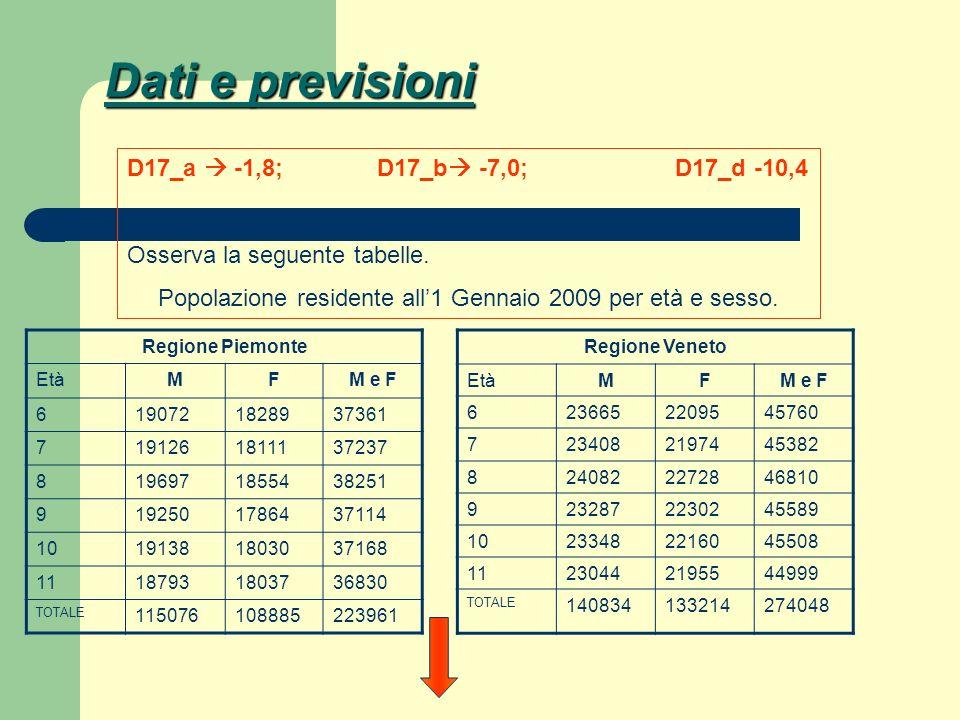 Popolazione residente all'1 Gennaio 2009 per età e sesso.