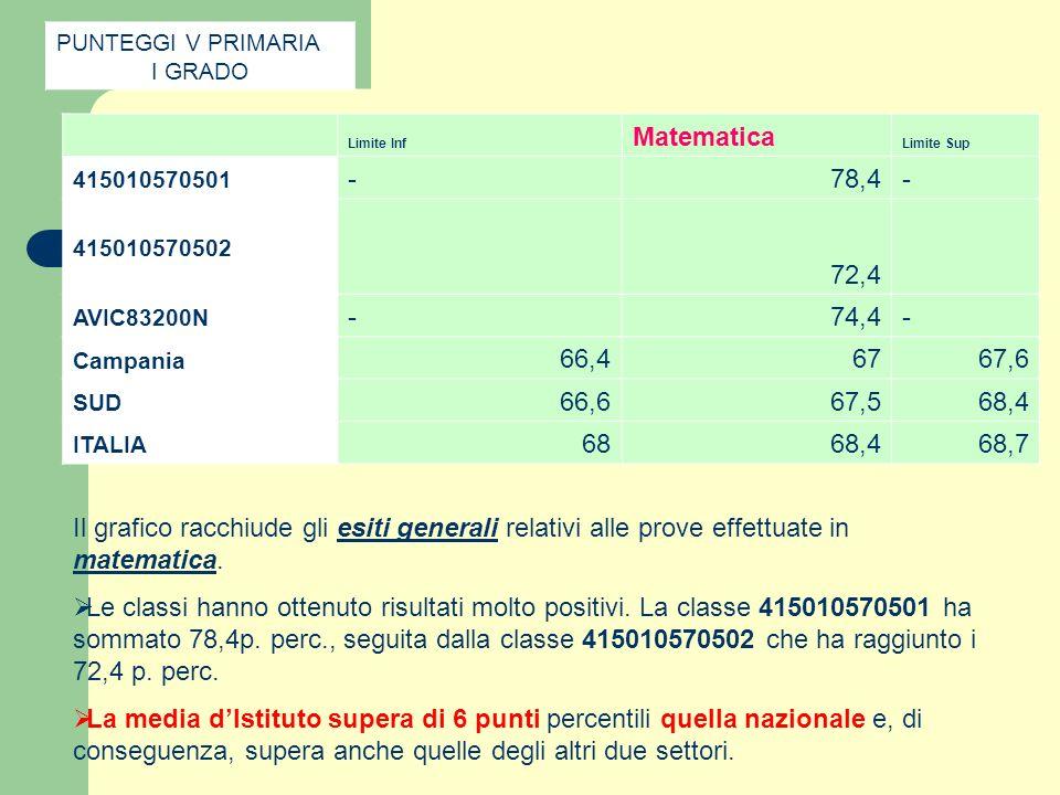 PUNTEGGI V PRIMARIA I GRADO. Limite Inf. Matematica. Limite Sup. 415010570501. - 78,4. 415010570502.