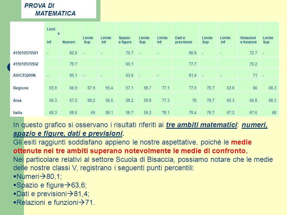 PROVA DI MATEMATICA Limite. Inf. Numeri. Sup. Spazio. e figure. Dati e. previsioni. Relazioni.