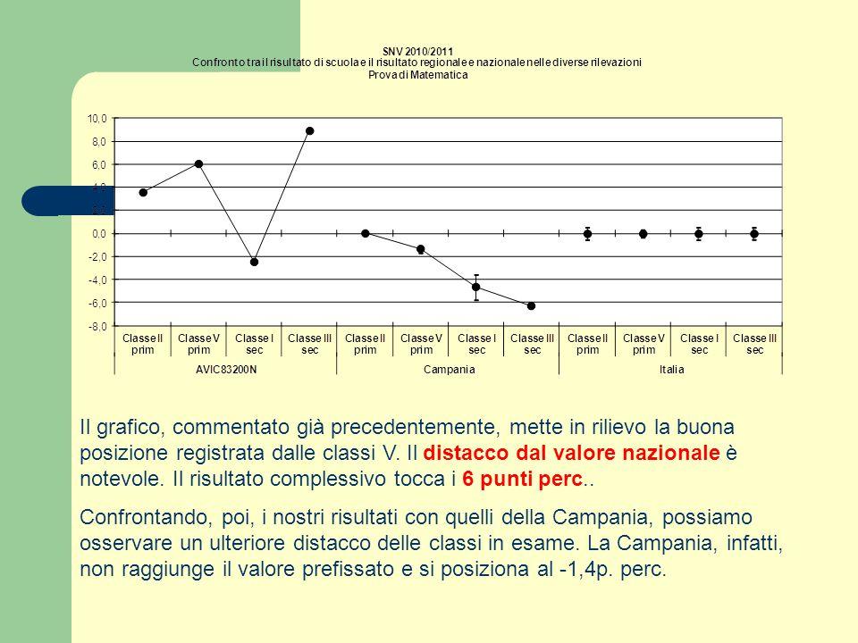 Il grafico, commentato già precedentemente, mette in rilievo la buona posizione registrata dalle classi V. Il distacco dal valore nazionale è notevole. Il risultato complessivo tocca i 6 punti perc..