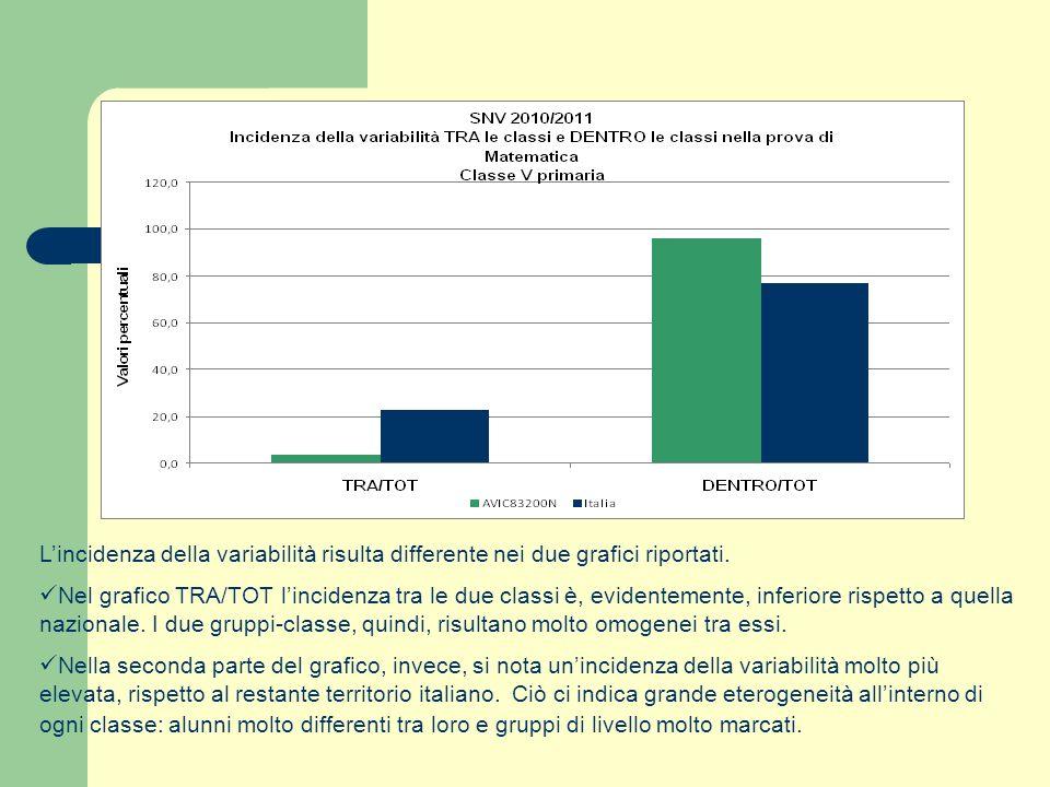 L'incidenza della variabilità risulta differente nei due grafici riportati.