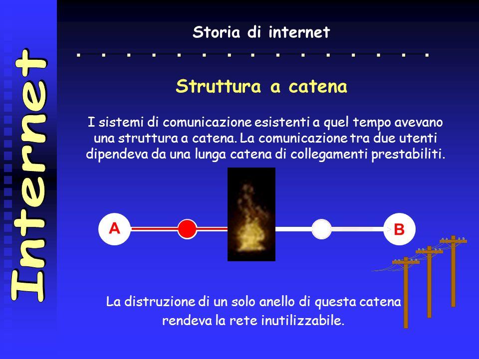 Internet Struttura a catena Storia di internet A B