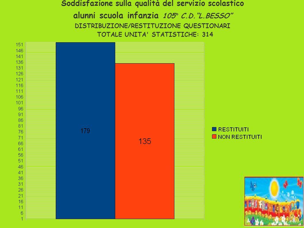 Soddisfazione sulla qualità del servizio scolastico alunni scuola infanzia 105° C.D. L.BESSO DISTRIBUZIONE/RESTITUZIONE QUESTIONARI TOTALE UNITA STATISTICHE: 314