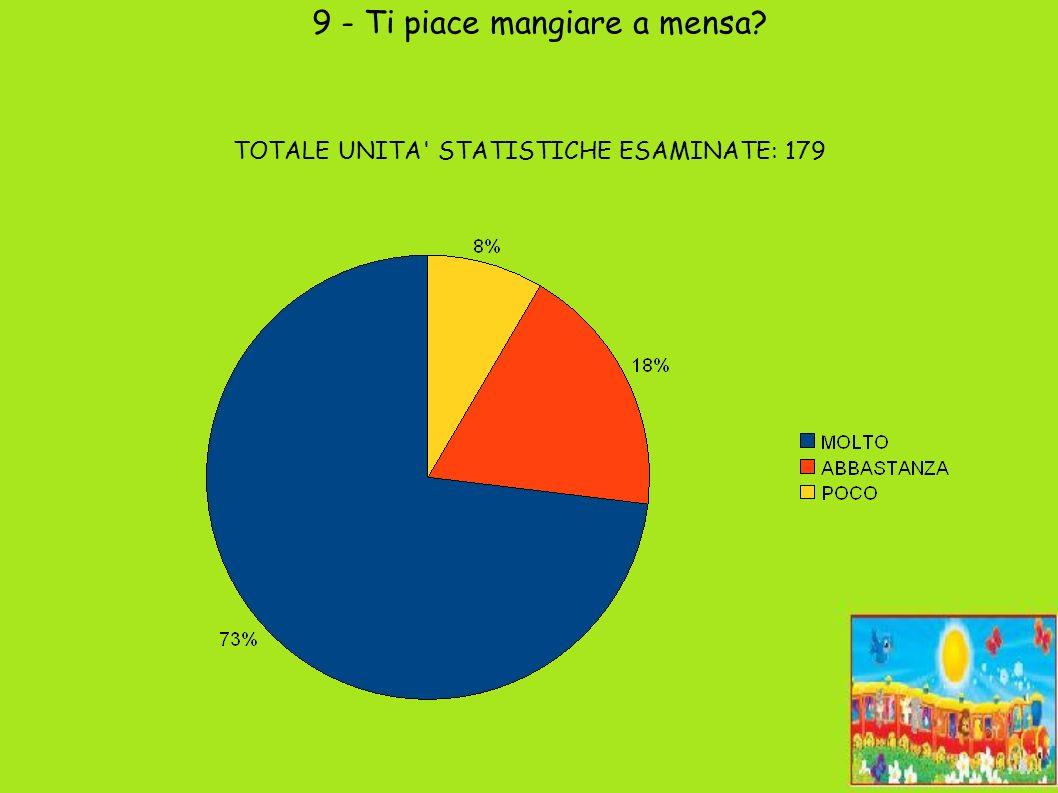 9 - Ti piace mangiare a mensa TOTALE UNITA STATISTICHE ESAMINATE: 179