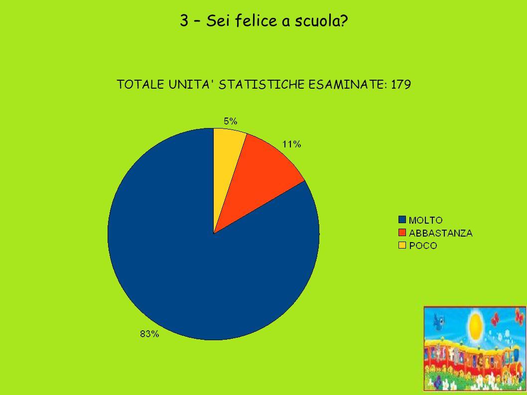 3 – Sei felice a scuola TOTALE UNITA STATISTICHE ESAMINATE: 179