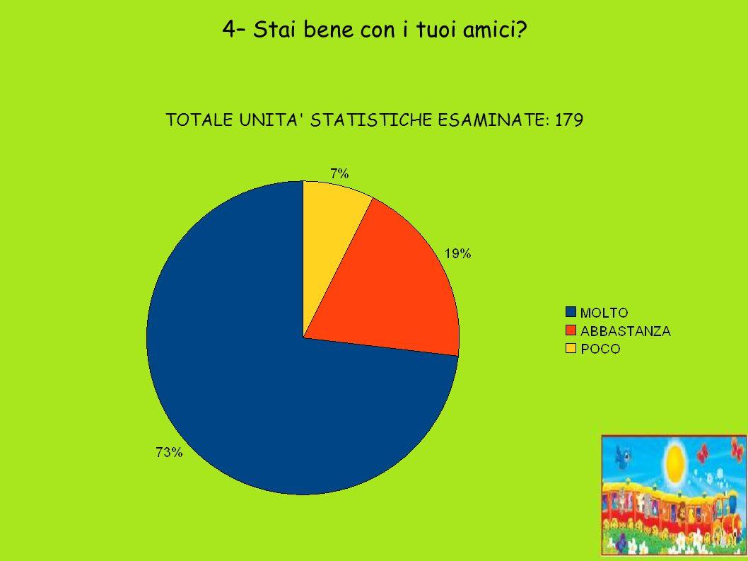 4– Stai bene con i tuoi amici TOTALE UNITA STATISTICHE ESAMINATE: 179