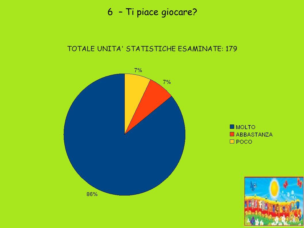 6 – Ti piace giocare TOTALE UNITA STATISTICHE ESAMINATE: 179