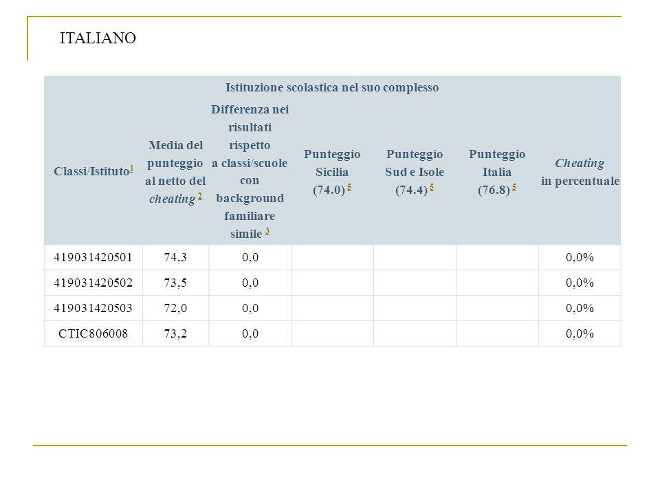 ITALIANO Istituzione scolastica nel suo complesso Classi/Istituto1