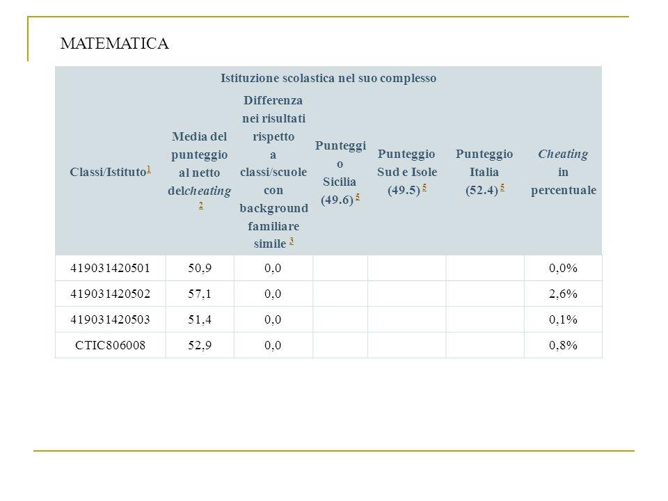 MATEMATICA Istituzione scolastica nel suo complesso Classi/Istituto1