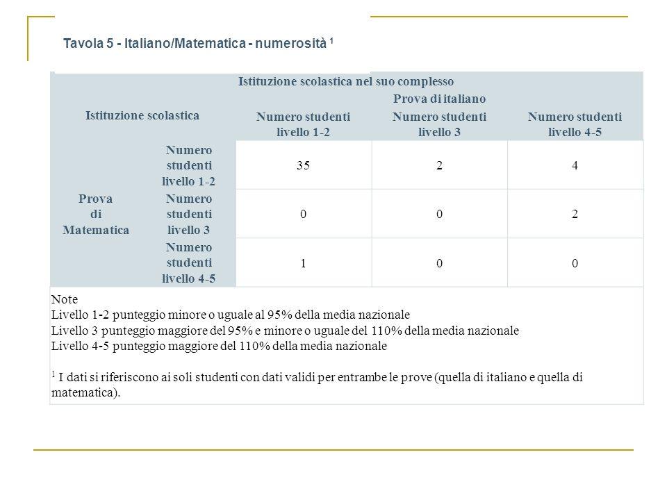 Tavola 5 - Italiano/Matematica - numerosità 1
