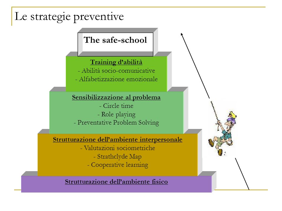 Le strategie preventive