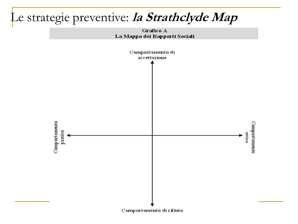 Le strategie preventive: la Strathclyde Map