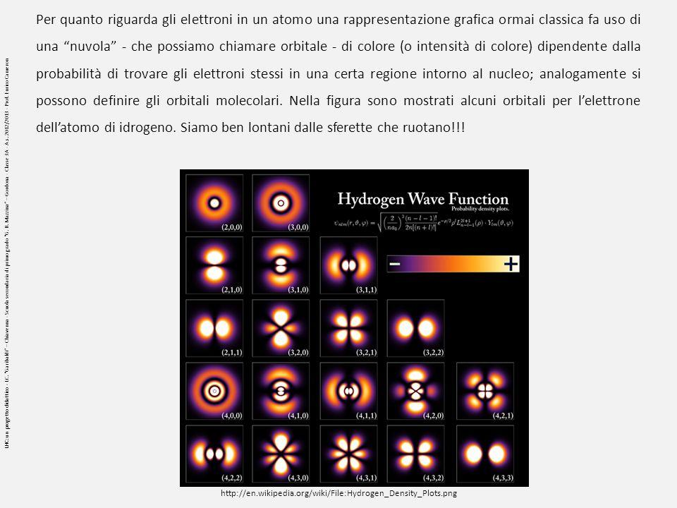 Per quanto riguarda gli elettroni in un atomo una rappresentazione grafica ormai classica fa uso di una nuvola - che possiamo chiamare orbitale - di colore (o intensità di colore) dipendente dalla probabilità di trovare gli elettroni stessi in una certa regione intorno al nucleo; analogamente si possono definire gli orbitali molecolari. Nella figura sono mostrati alcuni orbitali per l'elettrone dell'atomo di idrogeno. Siamo ben lontani dalle sferette che ruotano!!!