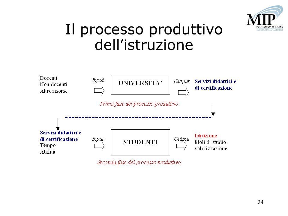 Il processo produttivo dell'istruzione