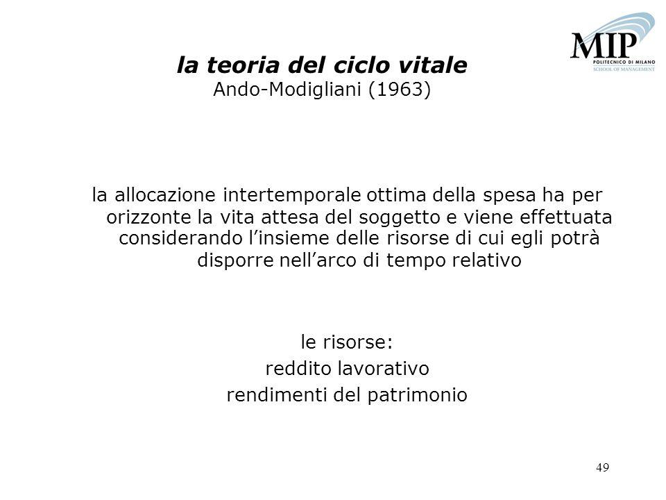 la teoria del ciclo vitale Ando-Modigliani (1963)
