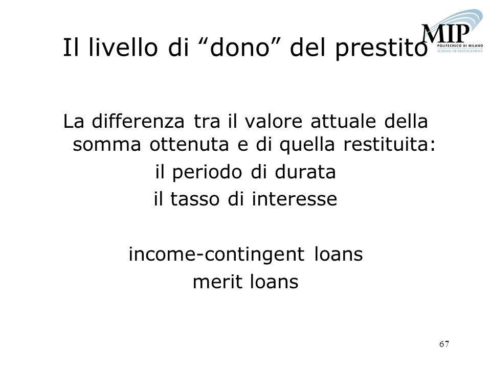 Il livello di dono del prestito