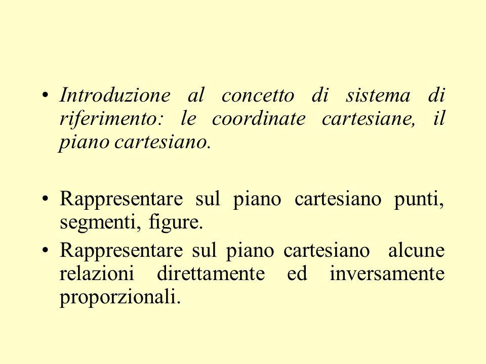 Introduzione al concetto di sistema di riferimento: le coordinate cartesiane, il piano cartesiano.