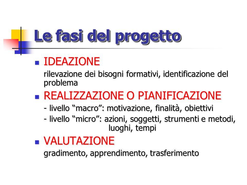 Le fasi del progetto IDEAZIONE REALIZZAZIONE O PIANIFICAZIONE