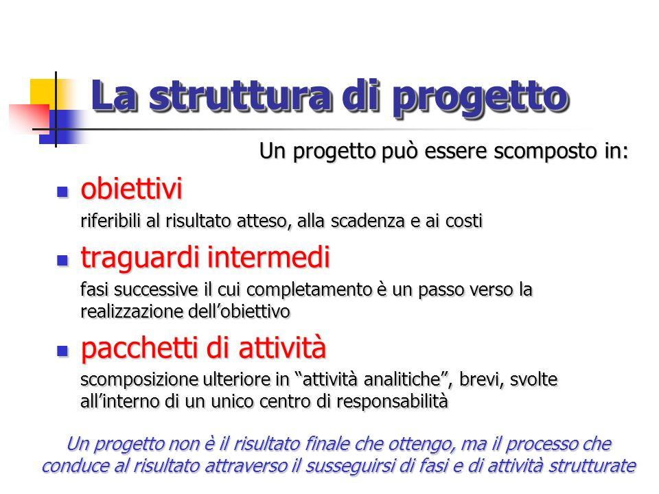 La struttura di progetto