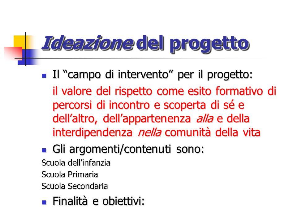 Ideazione del progetto
