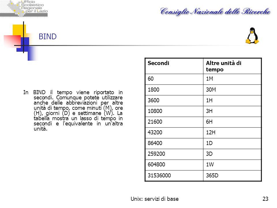 BIND Secondi Altre unità di tempo 60 1M 1800 30M 3600 1H 10800 3H