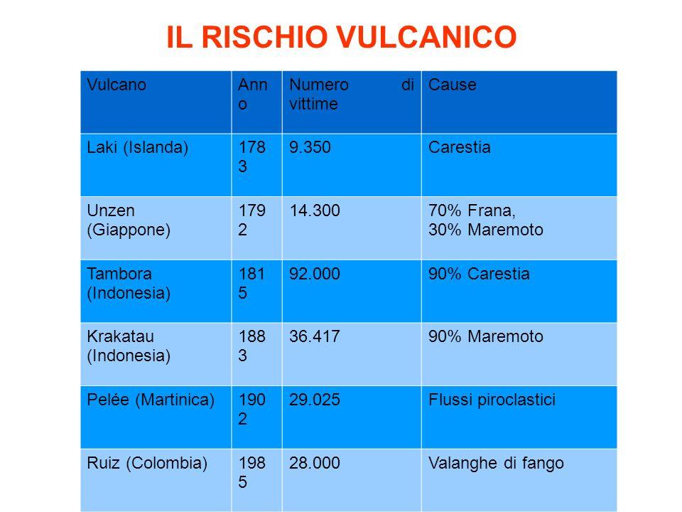 IL RISCHIO VULCANICO Vulcano Anno Numero di vittime Cause