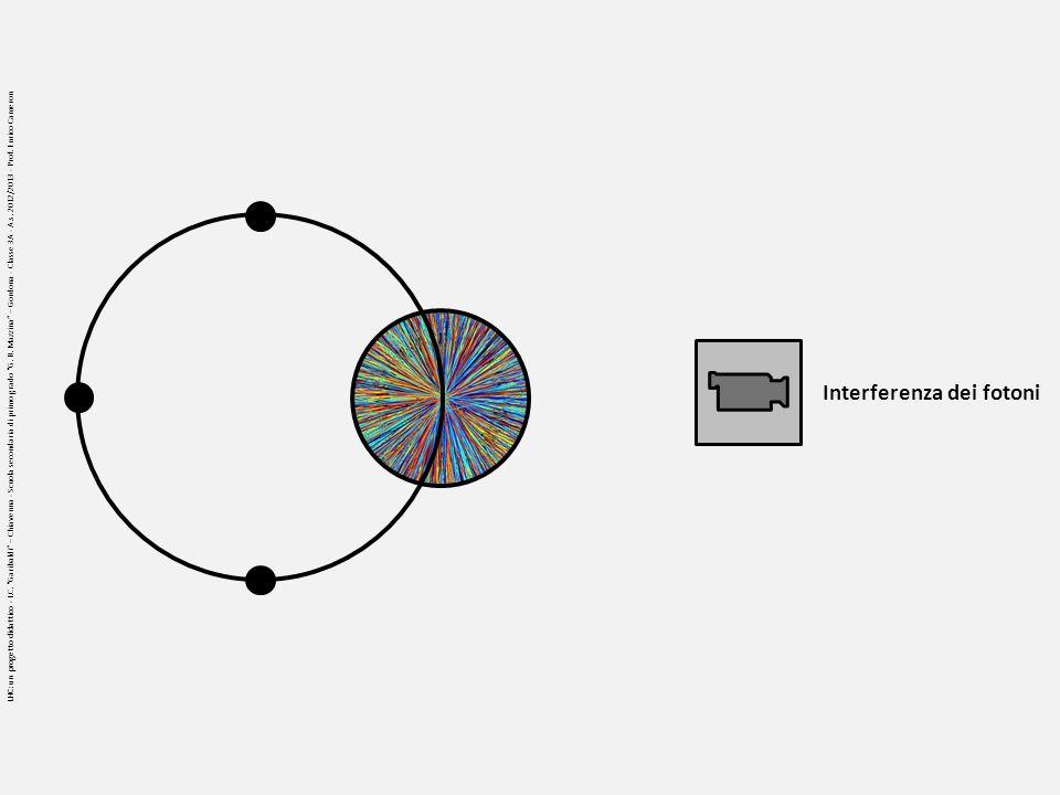 Interferenza dei fotoni