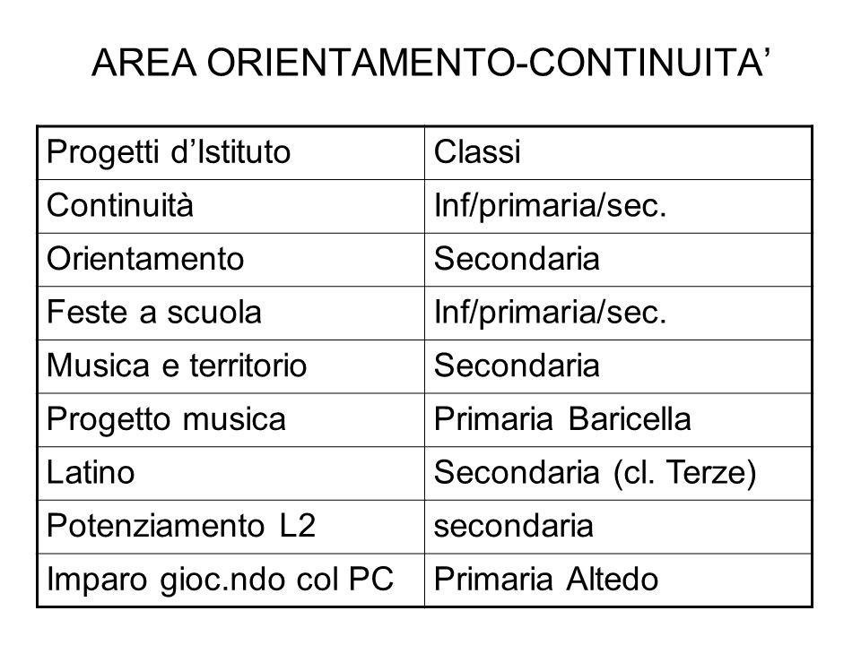 AREA ORIENTAMENTO-CONTINUITA'