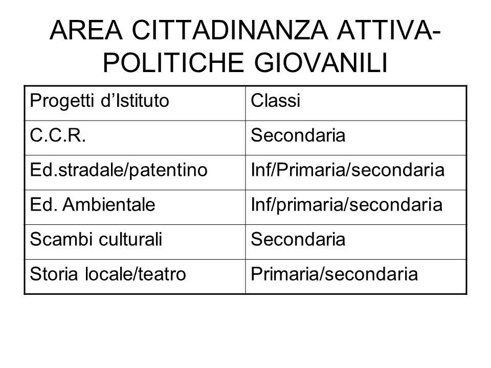 AREA CITTADINANZA ATTIVA-POLITICHE GIOVANILI
