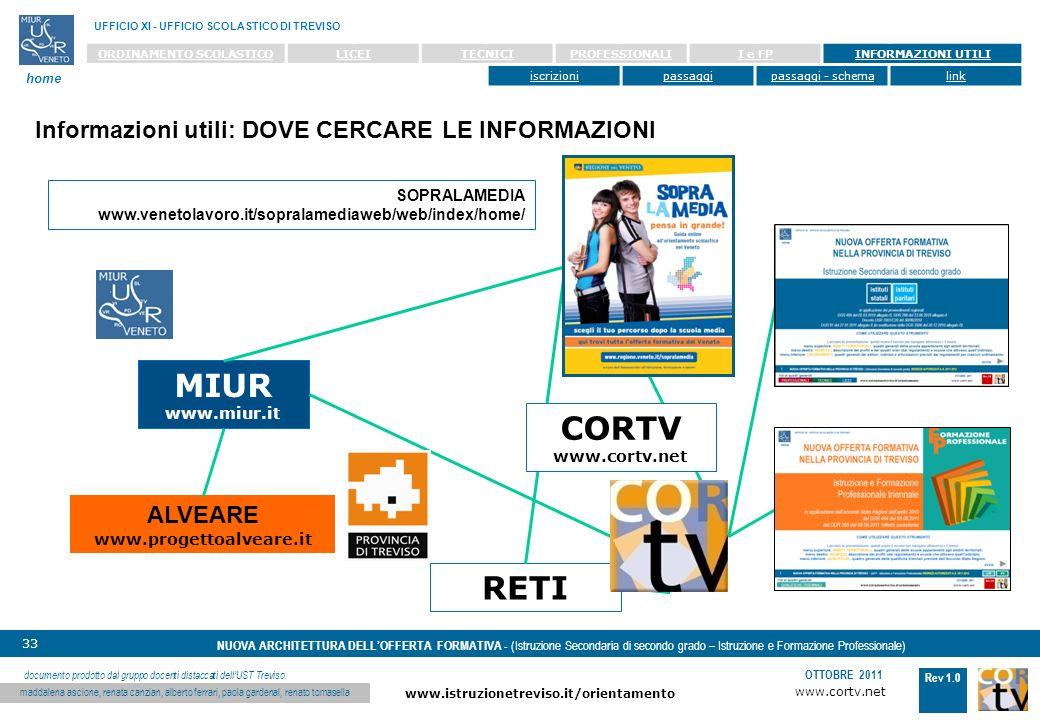 MIUR CORTV RETI Informazioni utili: DOVE CERCARE LE INFORMAZIONI