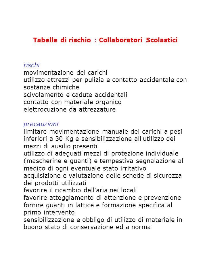 Tabelle di rischio : Collaboratori Scolastici