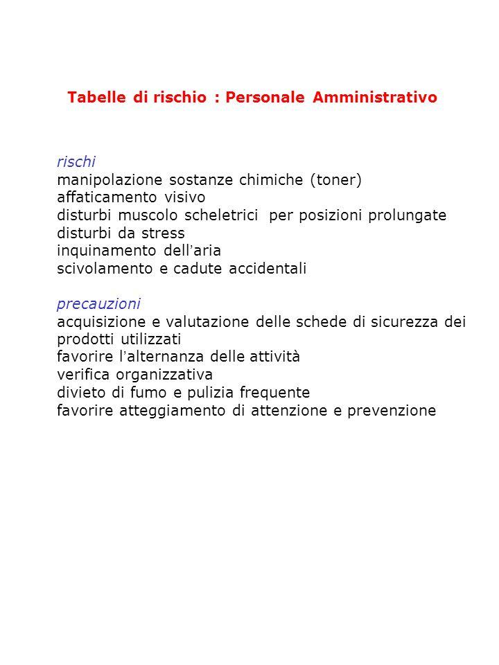 Tabelle di rischio : Personale Amministrativo