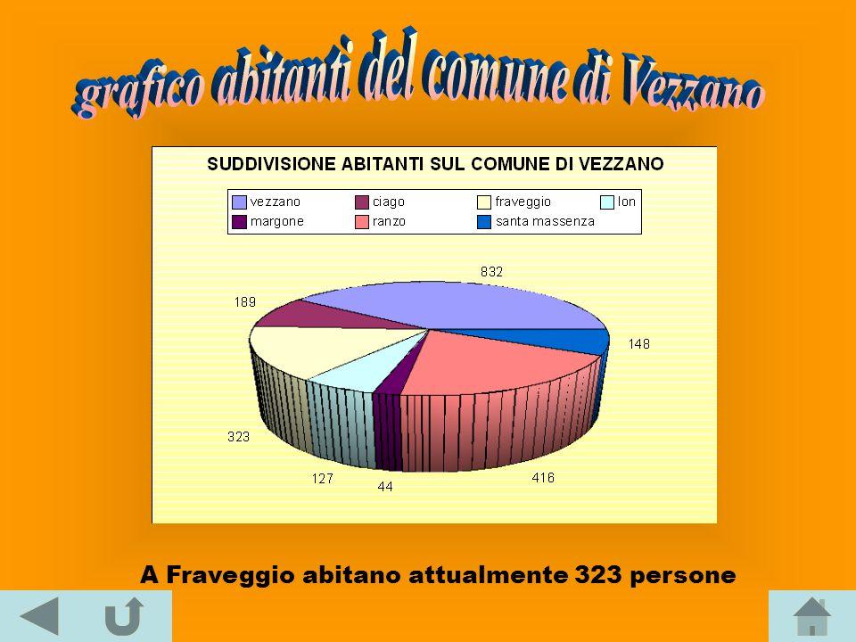 grafico abitanti del comune di Vezzano