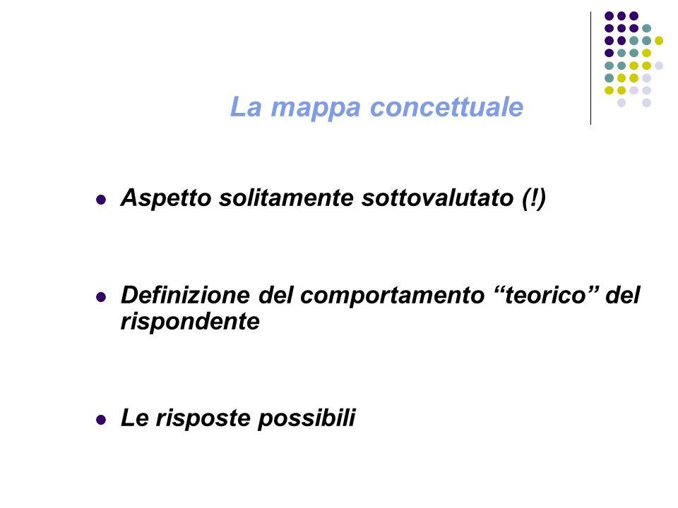 La mappa concettuale Aspetto solitamente sottovalutato (!)
