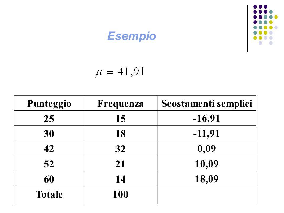 Esempio Punteggio Frequenza Scostamenti semplici 25 15 -16,91 30 18